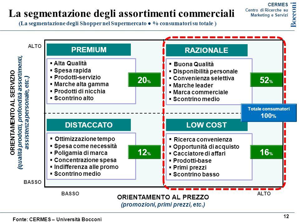 La segmentazione degli assortimenti commerciali