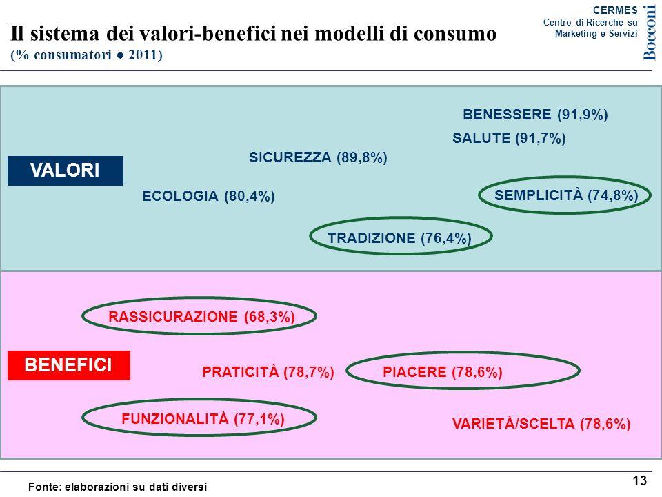 Il sistema dei valori-benefici nei modelli di consumo