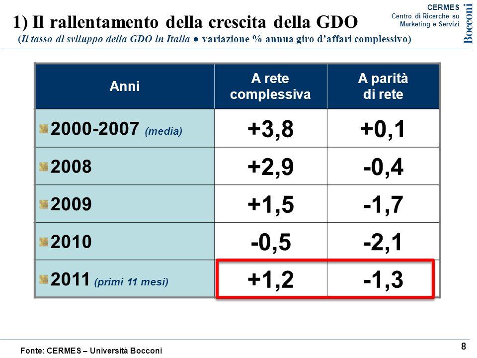 CERMESCentro di Ricerche su. Marketing e Servizi. 1) Il rallentamento della crescita della GDO.