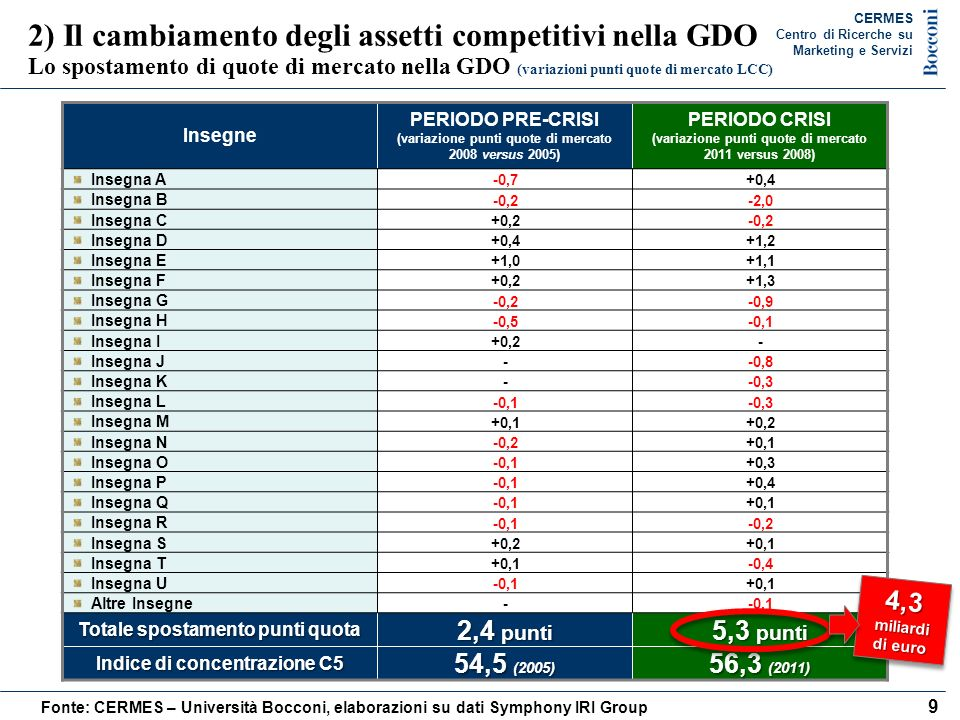 2) Il cambiamento degli assetti competitivi nella GDO