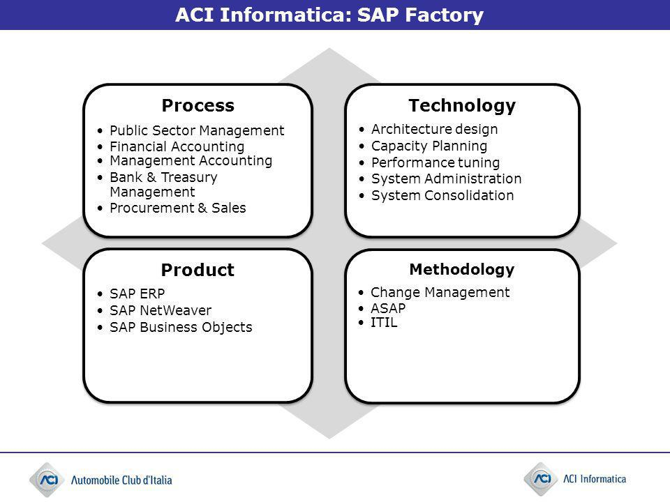 ACI Informatica: SAP Factory