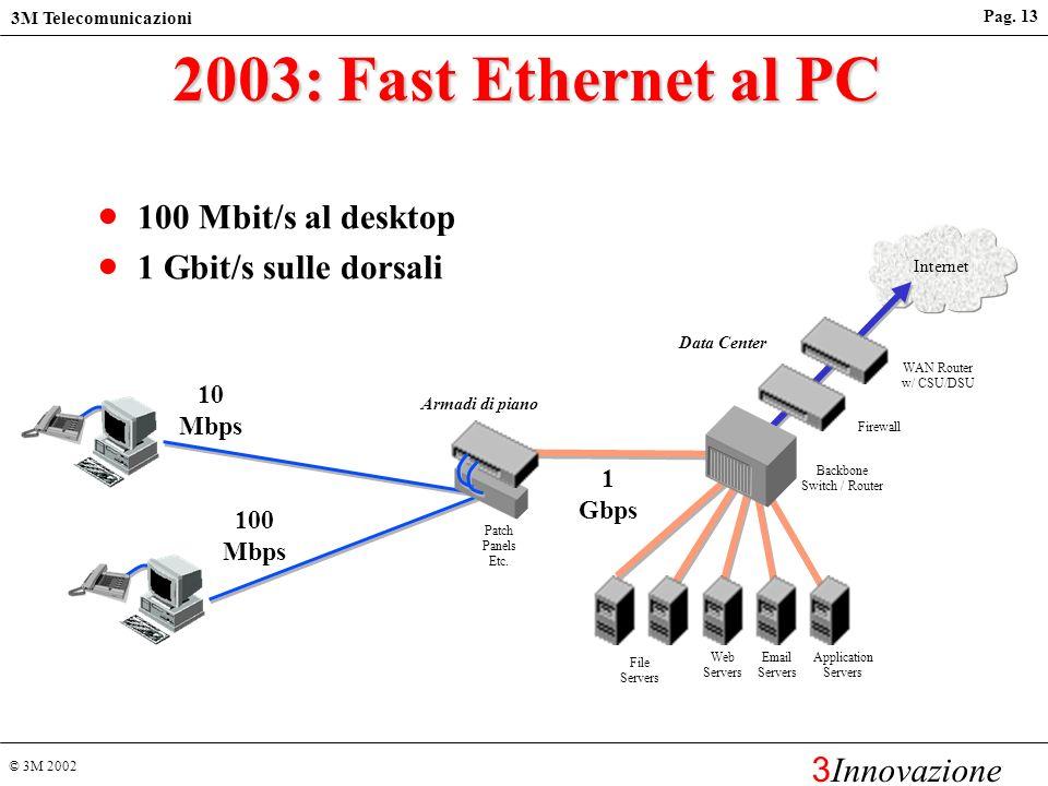 2003: Fast Ethernet al PC 100 Mbit/s al desktop 1 Gbit/s sulle dorsali