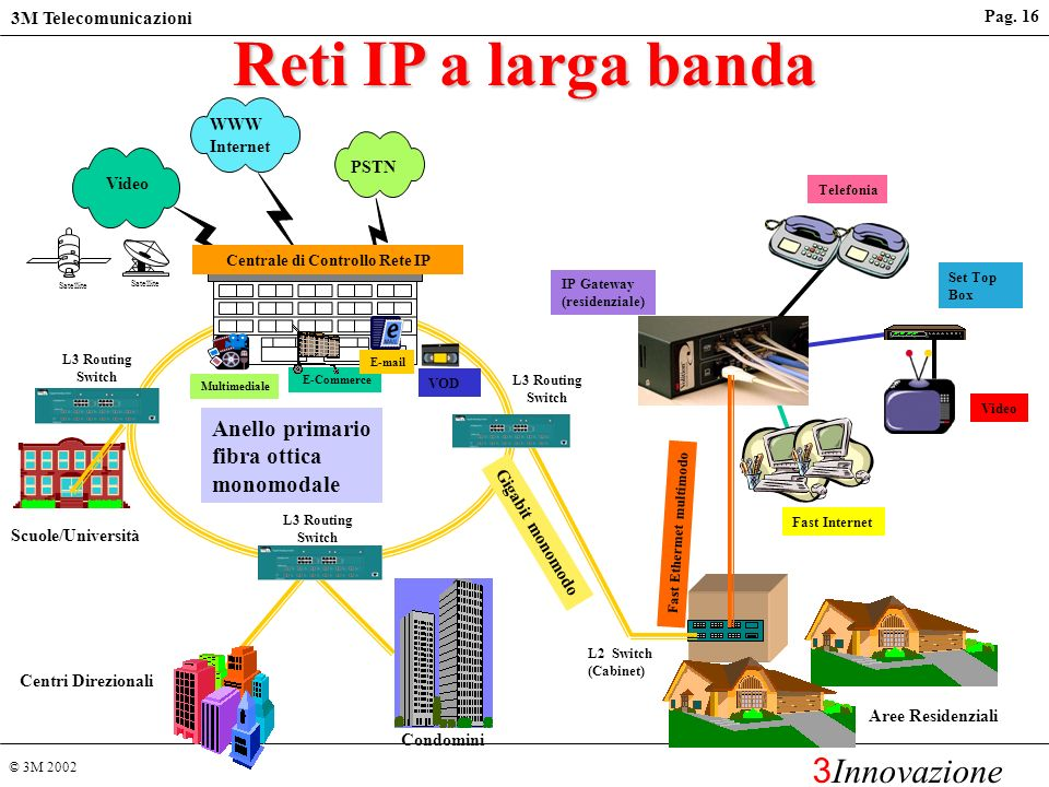 Centrale di Controllo Rete IP