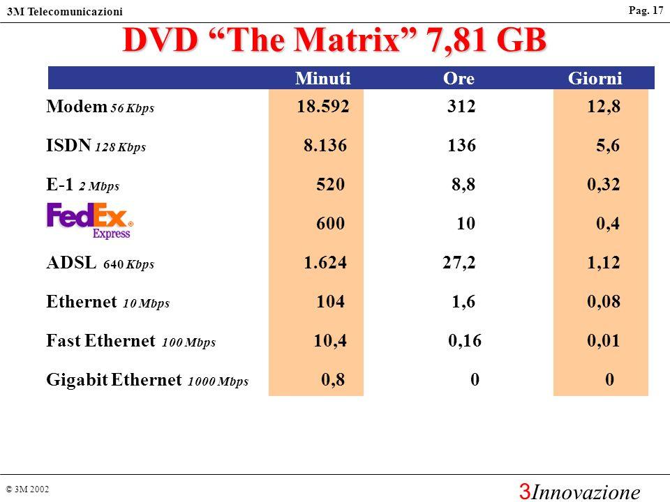 DVD The Matrix 7,81 GB Minuti Ore Giorni