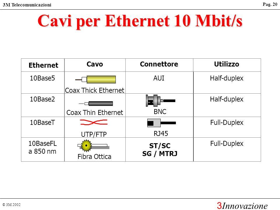 Cavi per Ethernet 10 Mbit/s