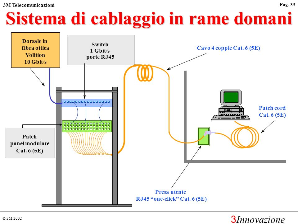 Schema Cablaggio Patch Panel : M telecommunications solutions for networks ppt video