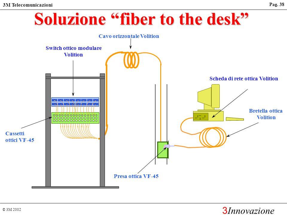 Soluzione fiber to the desk