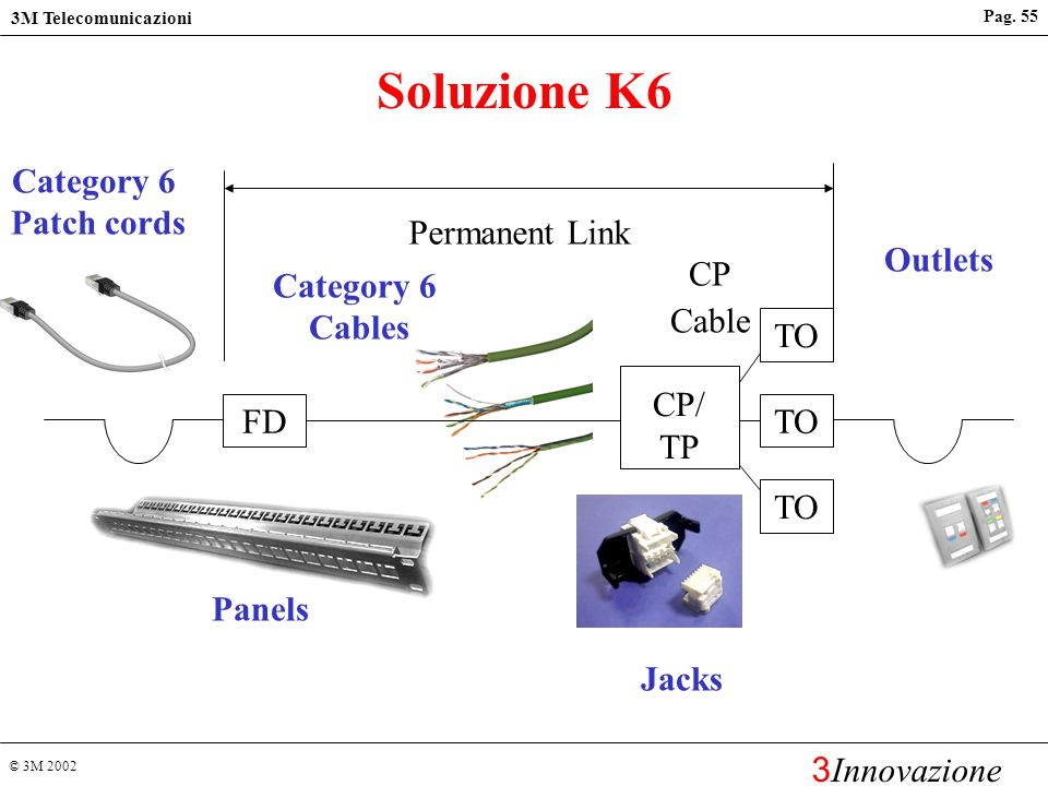 Soluzione K6 Category 6 Patch cords Permanent Link Outlets Category 6