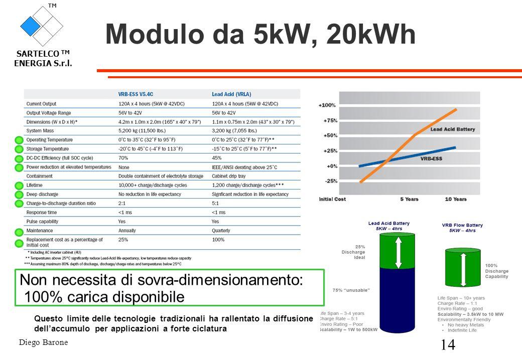 Modulo da 5kW, 20kWh Non necessita di sovra-dimensionamento: 100% carica disponibile.