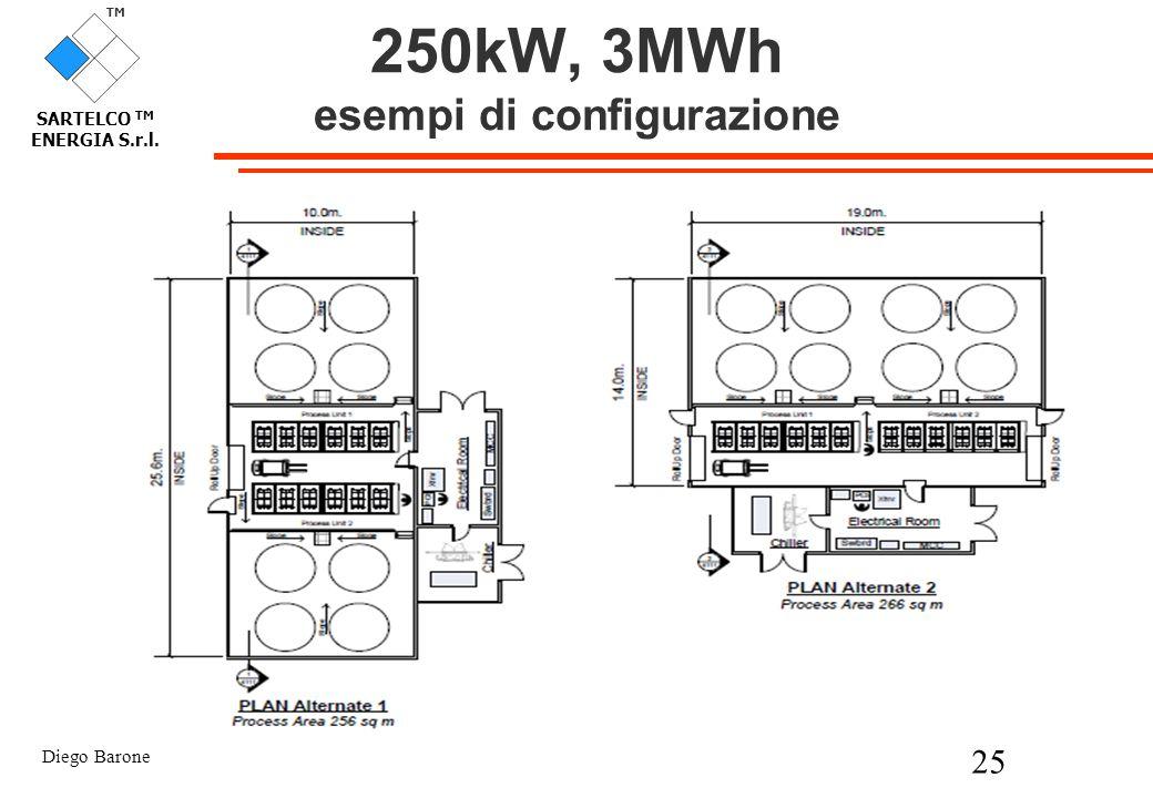 250kW, 3MWh esempi di configurazione