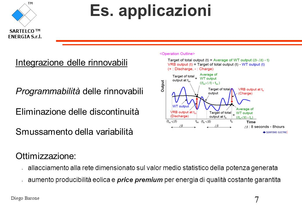 Es. applicazioni Integrazione delle rinnovabili