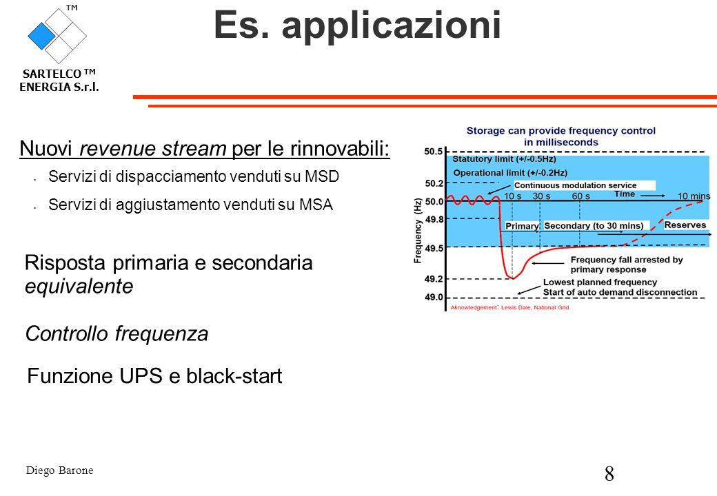 Es. applicazioni Nuovi revenue stream per le rinnovabili:
