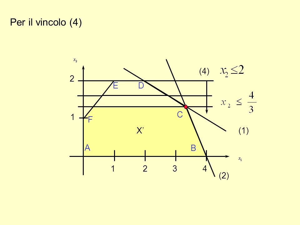 Per il vincolo (4) 1 2 A F B C 1 2 3 4 X (2) (4) (1) D E D E X'