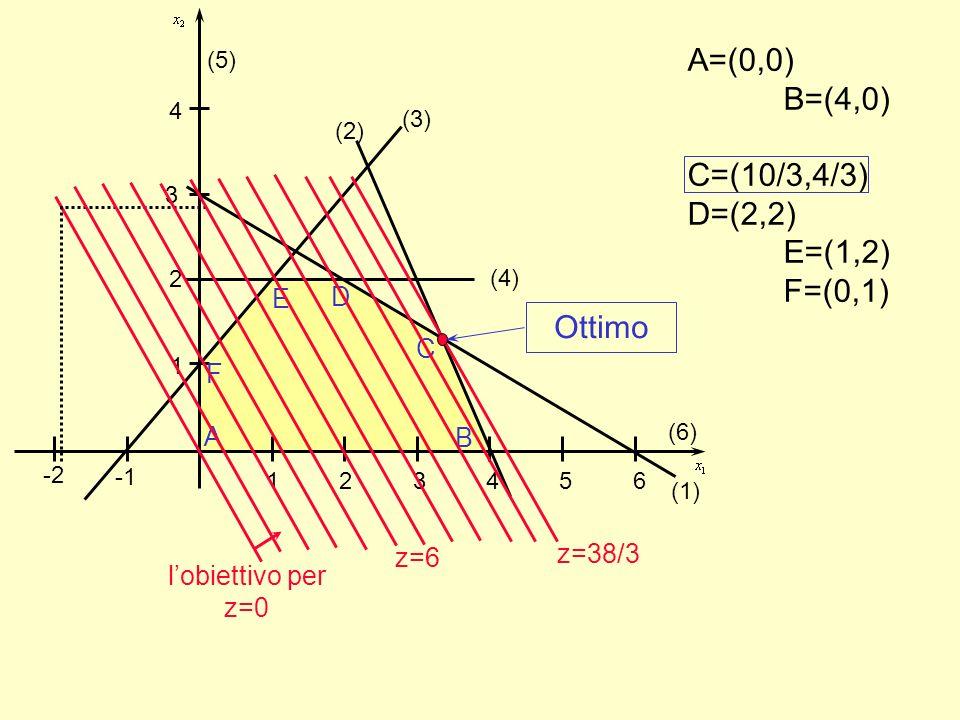 A=(0,0) B=(4,0) C=(10/3,4/3) D=(2,2) E=(1,2) F=(0,1)