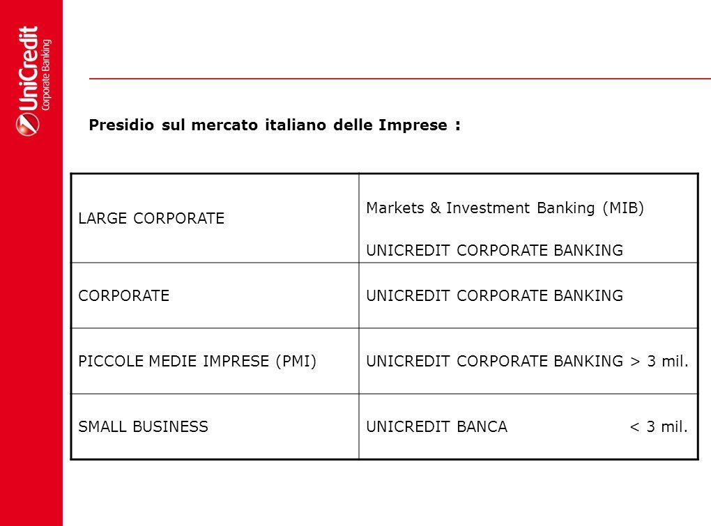 Presidio sul mercato italiano delle Imprese :