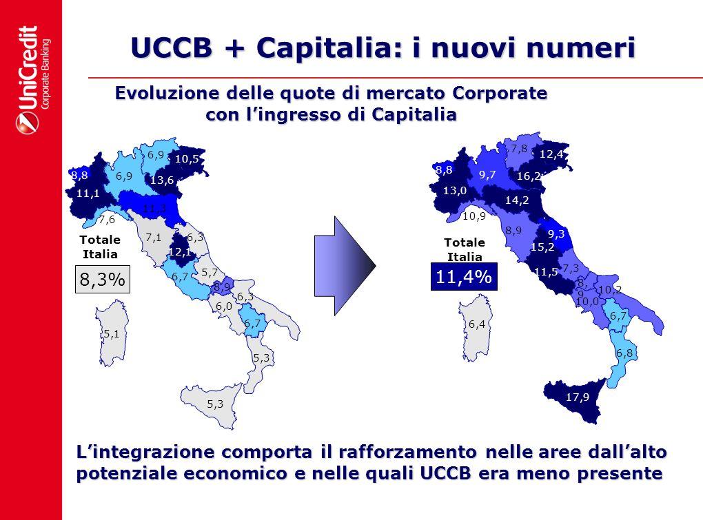 UCCB + Capitalia: i nuovi numeri