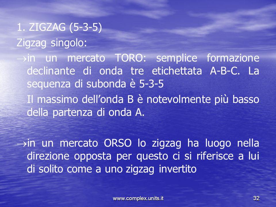 1. ZIGZAG (5-3-5) Zigzag singolo: