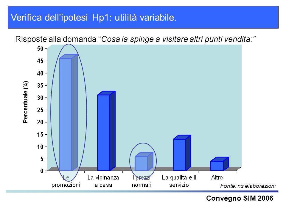 Verifica dell'ipotesi Hp1: utilità variabile.