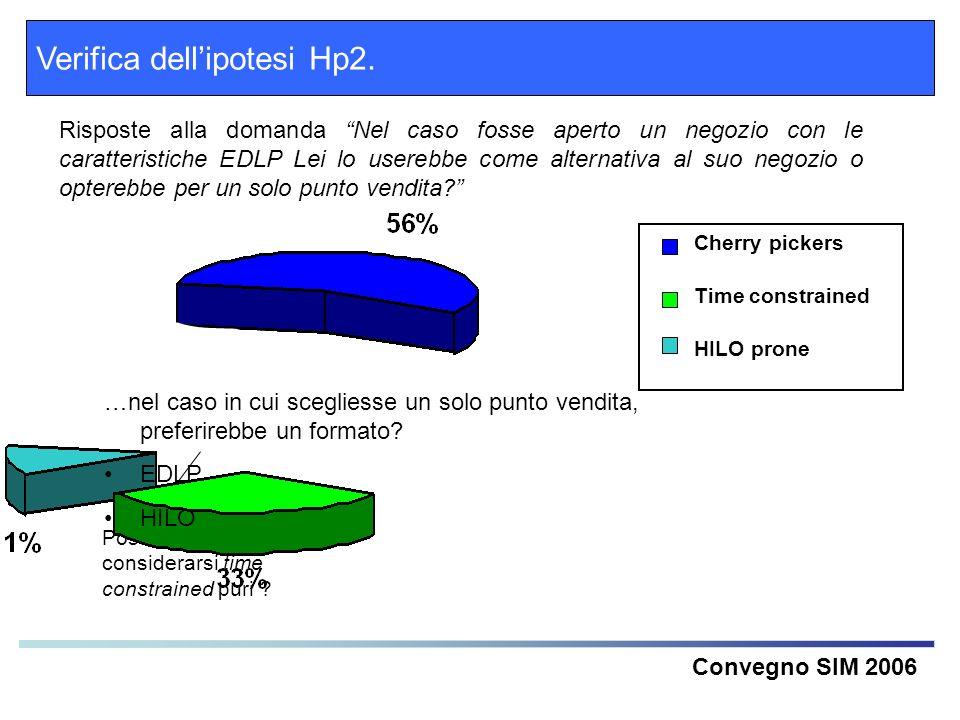 Verifica dell'ipotesi Hp2.