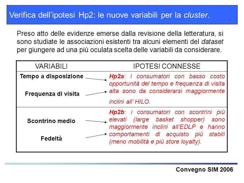 Verifica dell'ipotesi Hp2: le nuove variabili per la cluster.
