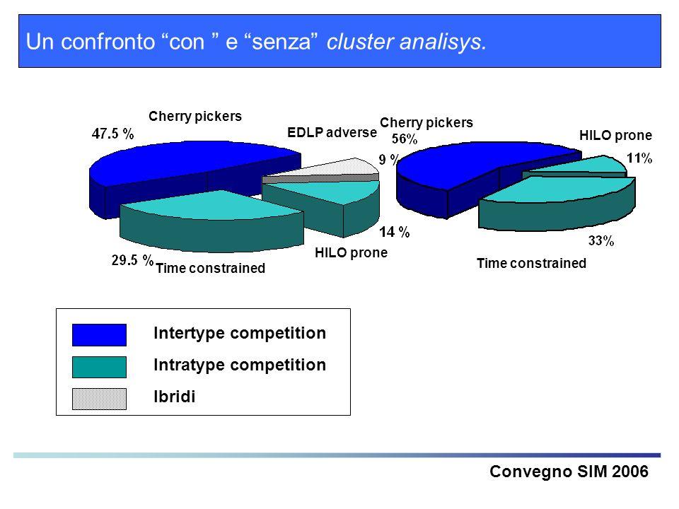 Un confronto con e senza cluster analisys.