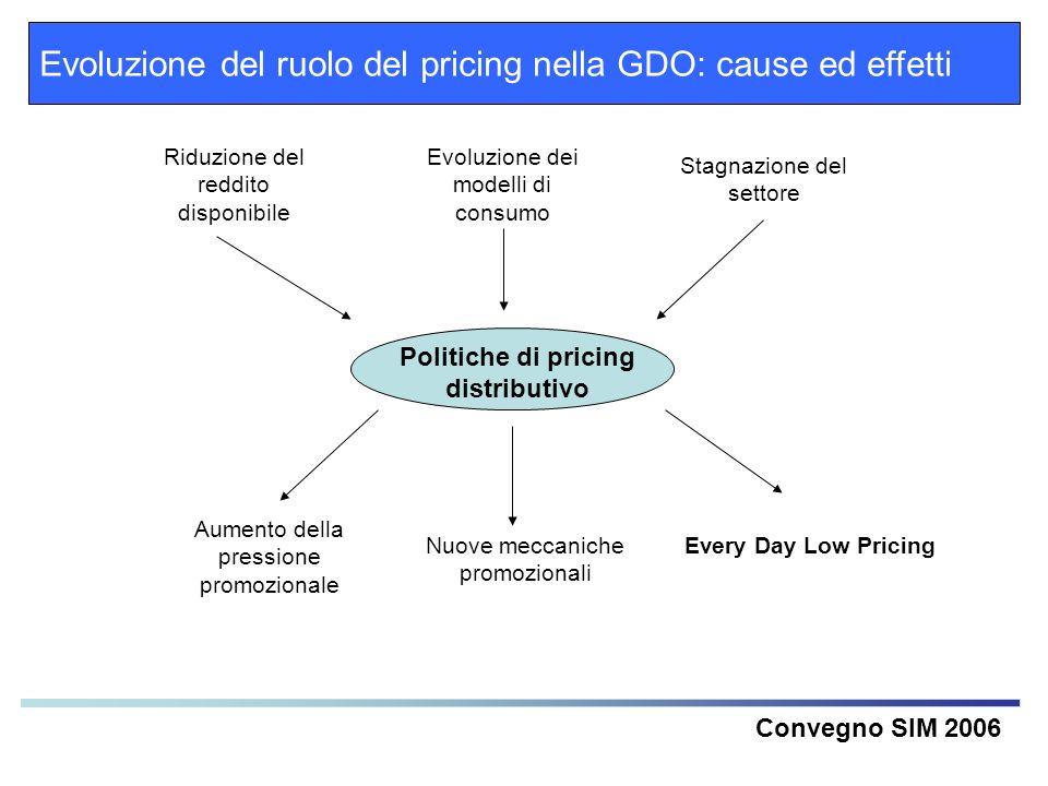 Politiche di pricing distributivo