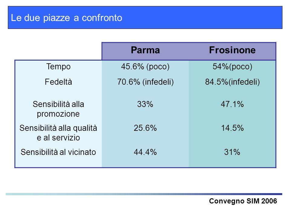 Le due piazze a confronto Parma Frosinone