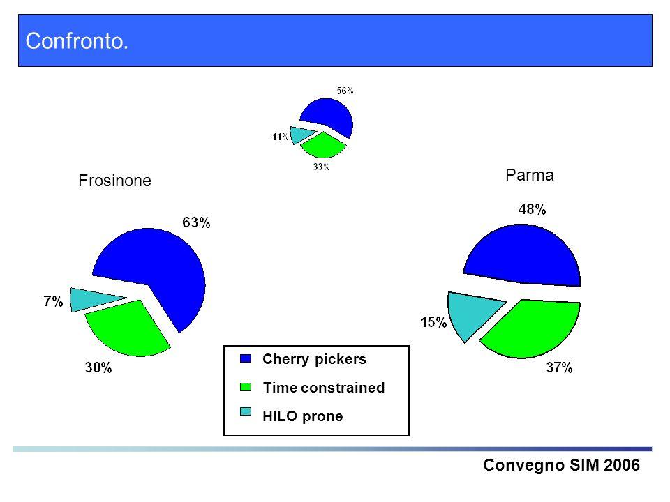 Confronto. Parma Frosinone Convegno SIM 2006 Cherry pickers