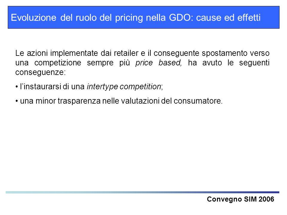 Evoluzione del ruolo del pricing nella GDO: cause ed effetti