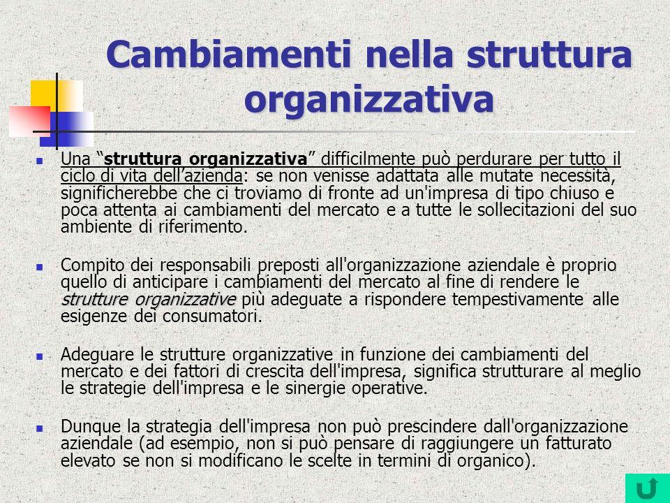 Cambiamenti nella struttura organizzativa