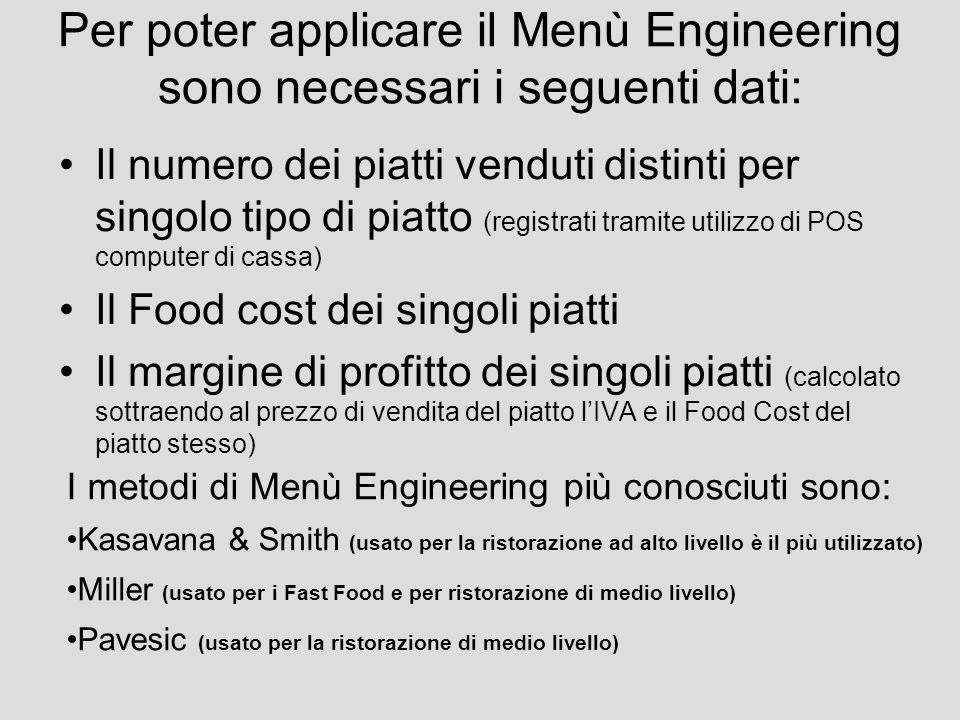 Per poter applicare il Menù Engineering sono necessari i seguenti dati: