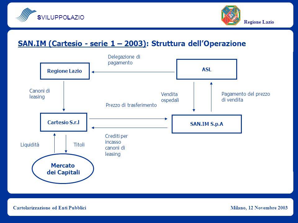 SAN.IM (Cartesio - serie 1 – 2003): Struttura dell'Operazione