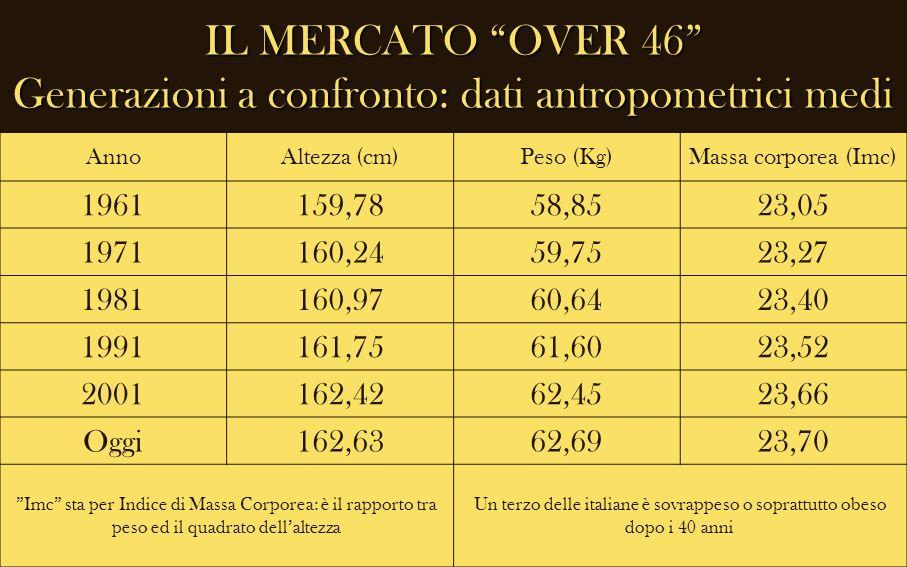 IL MERCATO OVER 46 Generazioni a confronto: dati antropometrici medi