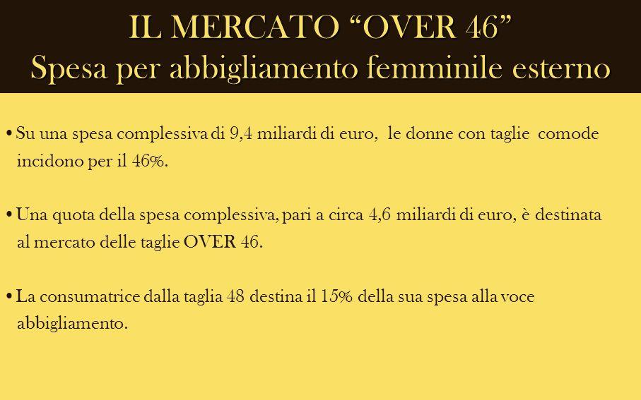 IL MERCATO OVER 46 Spesa per abbigliamento femminile esterno