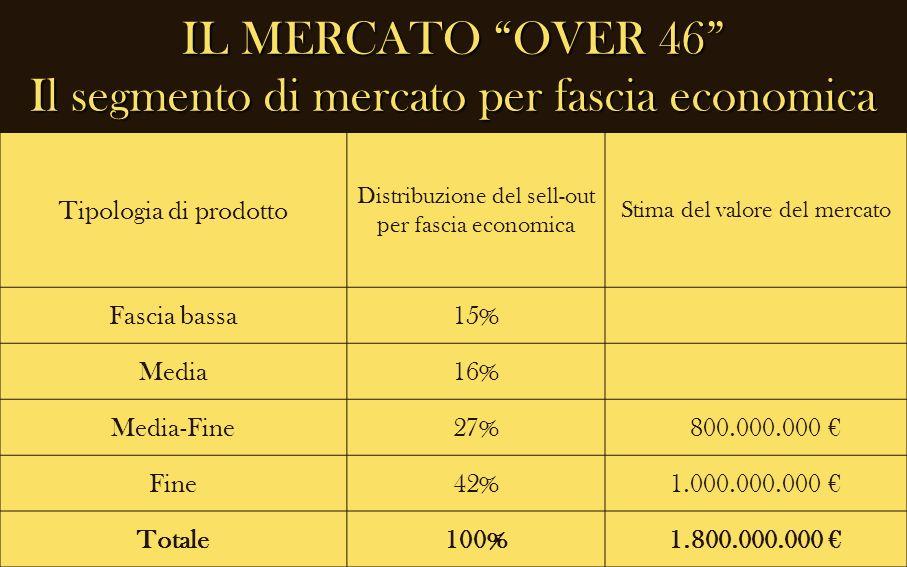 IL MERCATO OVER 46 Il segmento di mercato per fascia economica