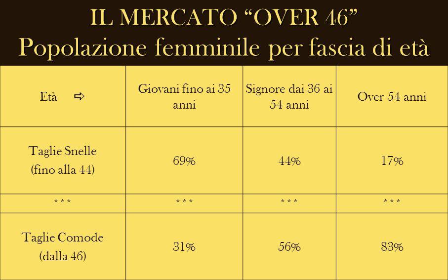 IL MERCATO OVER 46 Popolazione femminile per fascia di età