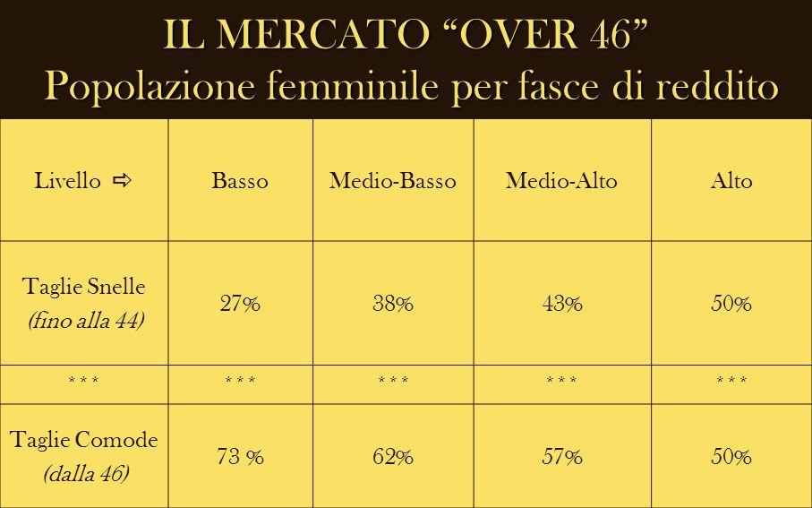 IL MERCATO OVER 46 Popolazione femminile per fasce di reddito