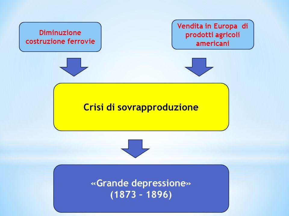 Crisi di sovrapproduzione «Grande depressione» (1873 – 1896)
