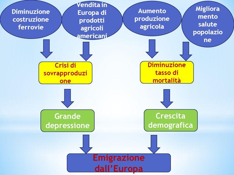 Emigrazione dall'Europa