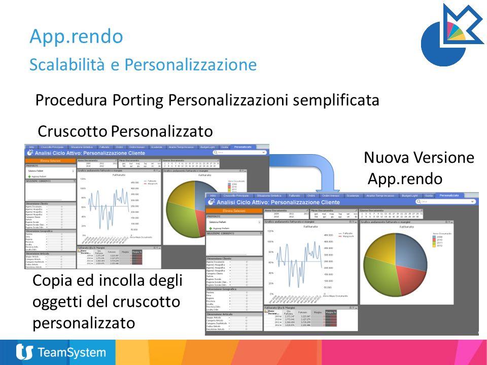 App.rendo Scalabilità e Personalizzazione
