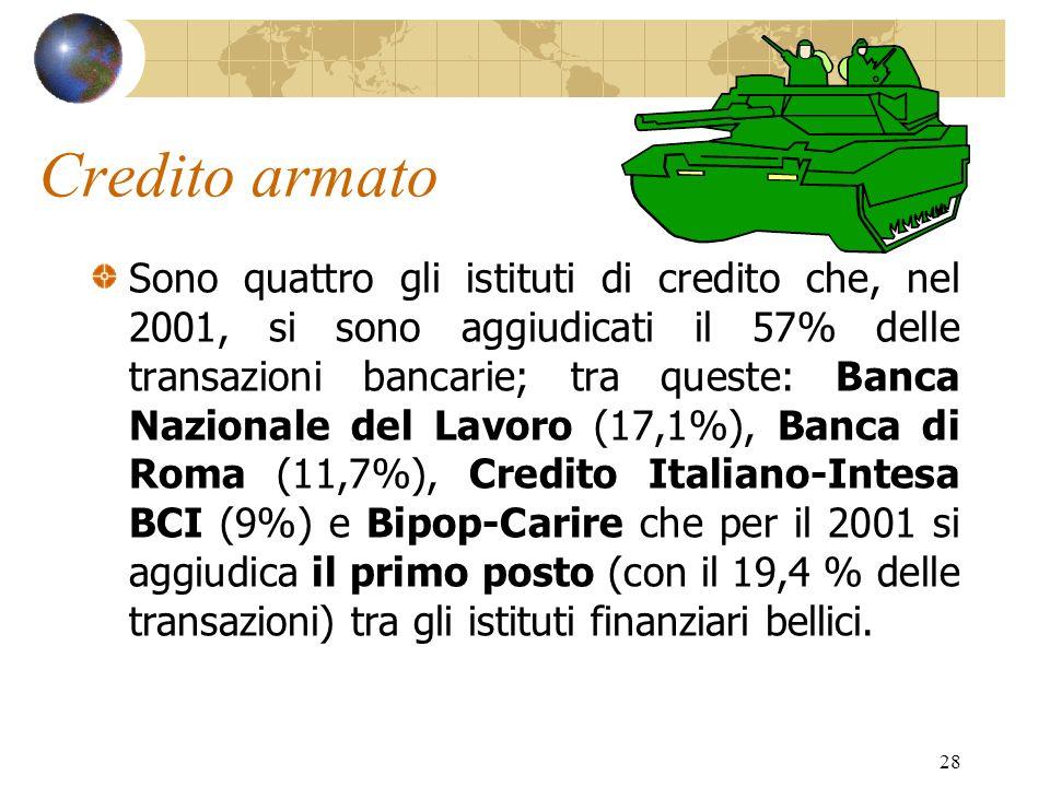 Credito armato