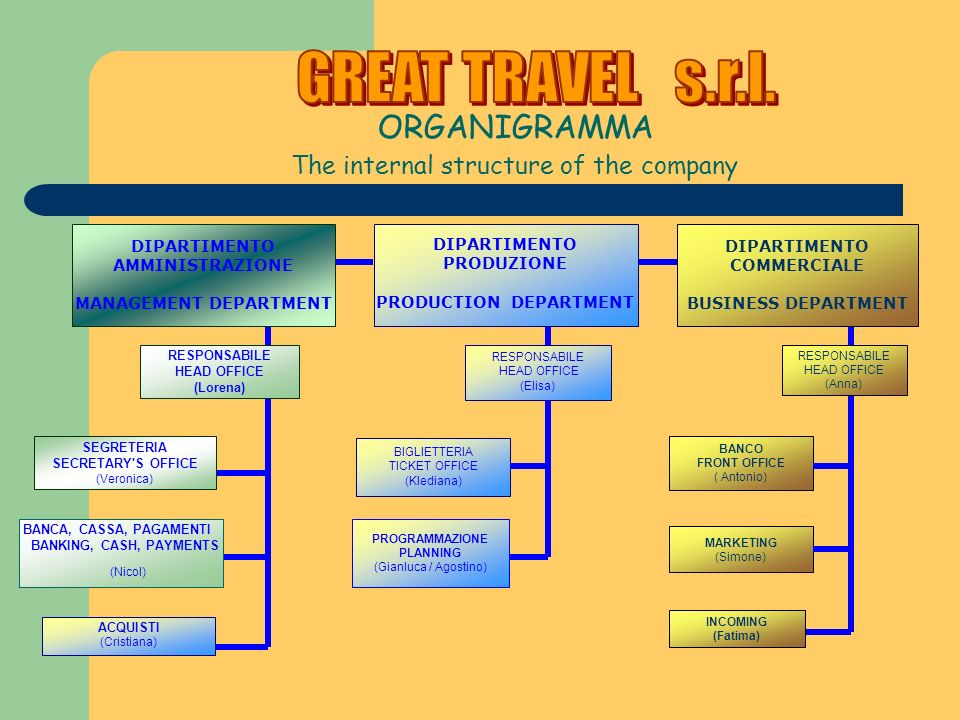 GREAT TRAVEL s.r.l. The internal structure of the company ORGANIGRAMMA
