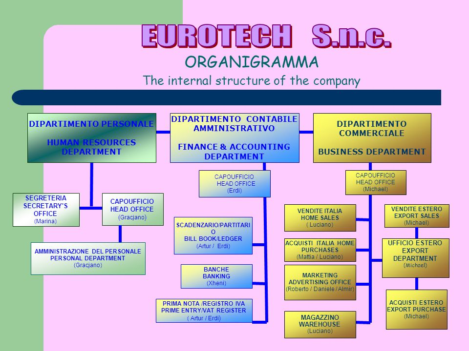 EUROTECH S.n.c. The internal structure of the company ORGANIGRAMMA