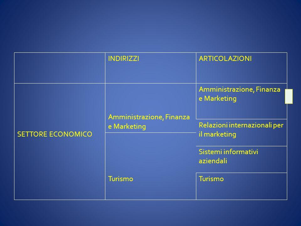 INDIRIZZI ARTICOLAZIONI. Amministrazione, Finanza e Marketing. SETTORE ECONOMICO. Relazioni internazionali per il marketing.