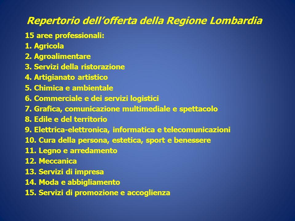 Repertorio dell'offerta della Regione Lombardia