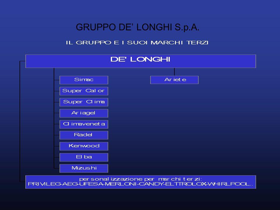 GRUPPO DE' LONGHI S.p.A.