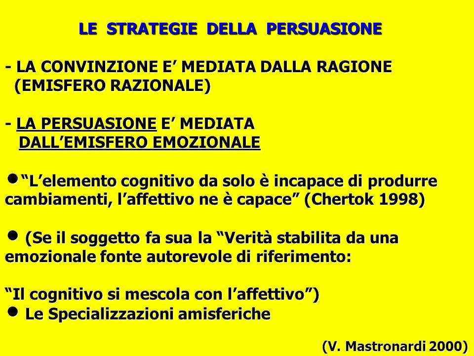 LE STRATEGIE DELLA PERSUASIONE - LA CONVINZIONE E' MEDIATA DALLA RAGIONE (EMISFERO RAZIONALE) - LA PERSUASIONE E' MEDIATA DALL'EMISFERO EMOZIONALE n L'elemento cognitivo da solo è incapace di produrre cambiamenti, l'affettivo ne è capace (Chertok 1998) n (Se il soggetto fa sua la Verità stabilita da una emozionale fonte autorevole di riferimento: Il cognitivo si mescola con l'affettivo ) n Le Specializzazioni amisferiche (V.