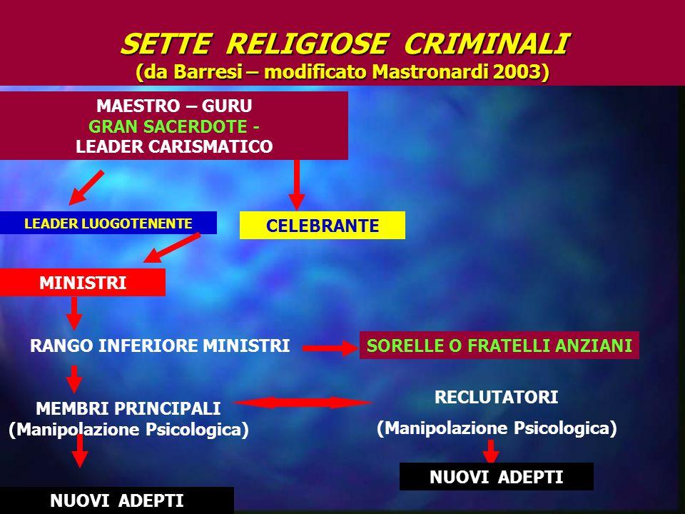 SETTE RELIGIOSE CRIMINALI (da Barresi – modificato Mastronardi 2003)