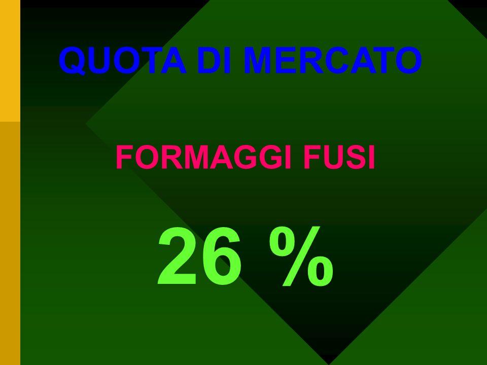 26 % QUOTA DI MERCATO FORMAGGI FUSI