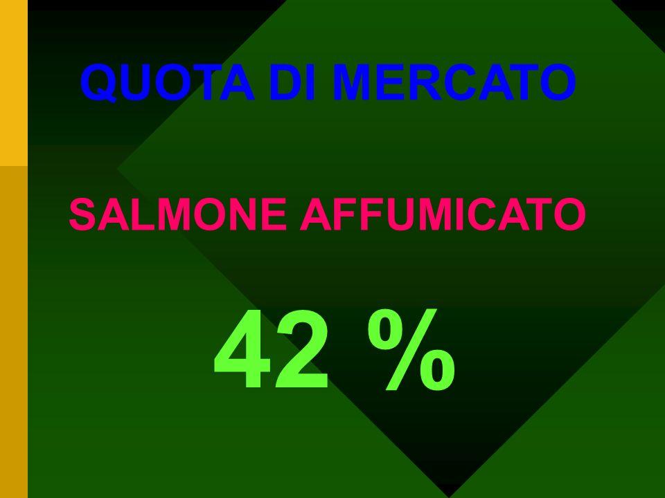42 % QUOTA DI MERCATO SALMONE AFFUMICATO